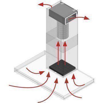 Serieuze alternatieven voor recirculatie afzuigkappen met koolstoffilter