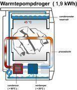 Energie en kostenbesparing bij aanschaf warmtepompdroger