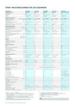 Instructie SCHULTHESS wasmachine semiprofessioneel SPIRIT XTRA 305