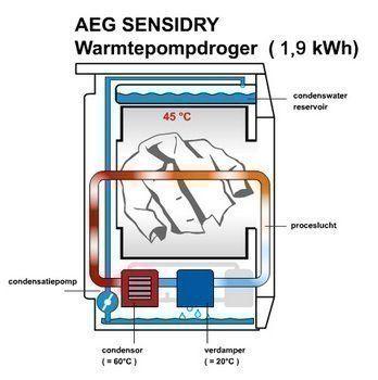 Hoe werkt een warmtepompdroger?