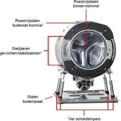 De nieuwe serie Asko wasmachines zijn uitgevoerd met de Quattro constructie