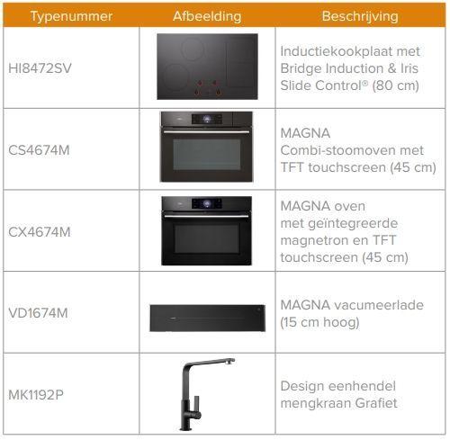 Overzicht van de ATAG apparatuur geplaatst in de keuken