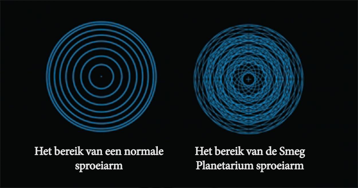 Het Planetarium wassysteem zorgt voor een veel beter afwasresultaat