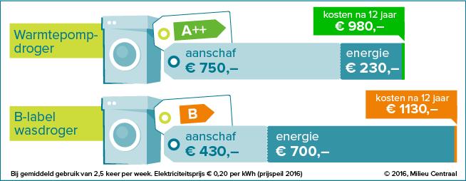 Overzicht van de kosten van gebruik van een warmtepomp t.o.v. een condensdroger (Bron: Milieucentraal)