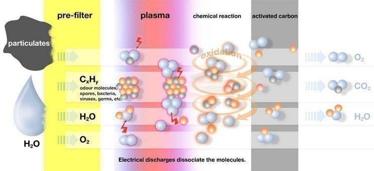 Uitleg van de werking van het plasmafilter. In verschillende fasen is te zien hoe vet, kooklucht, bacterien e.d. verwijderd worden